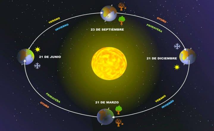 Traslación de la Tierra