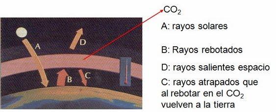 capa de ozono y mas