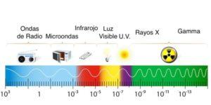 Espectro Electromagnético: ¿Qué es?, Características, Aplicaciones y Más
