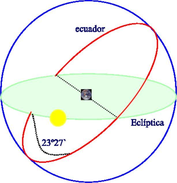 Eclíptica y mas