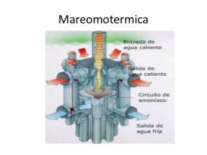 ¿Qué es la Energía Maremotérmica?