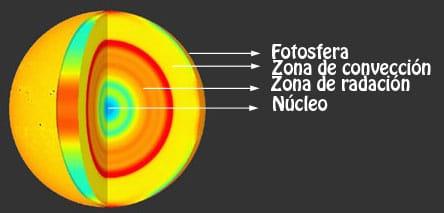 fotosfera y mas
