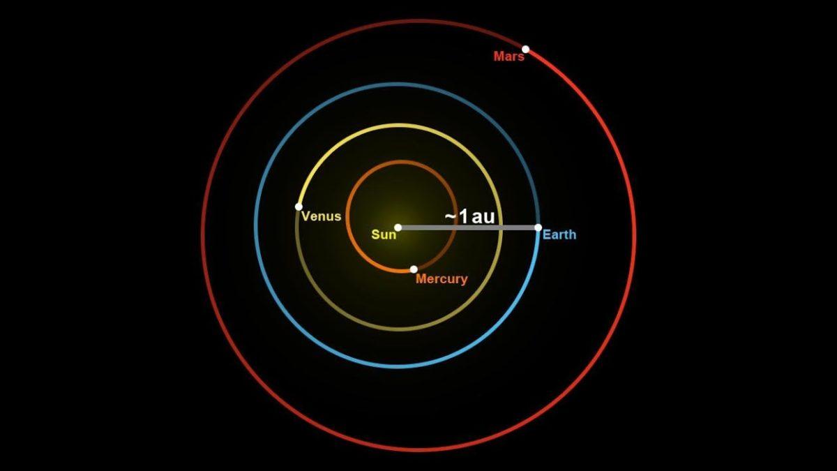 UNIDAD ASTRONOMICA